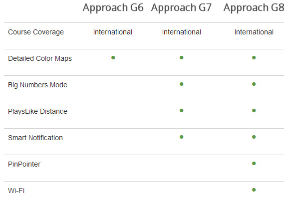 What People Say About Garmin Approach G8 2